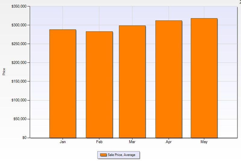 Average Sale Price Of Colorado Homes