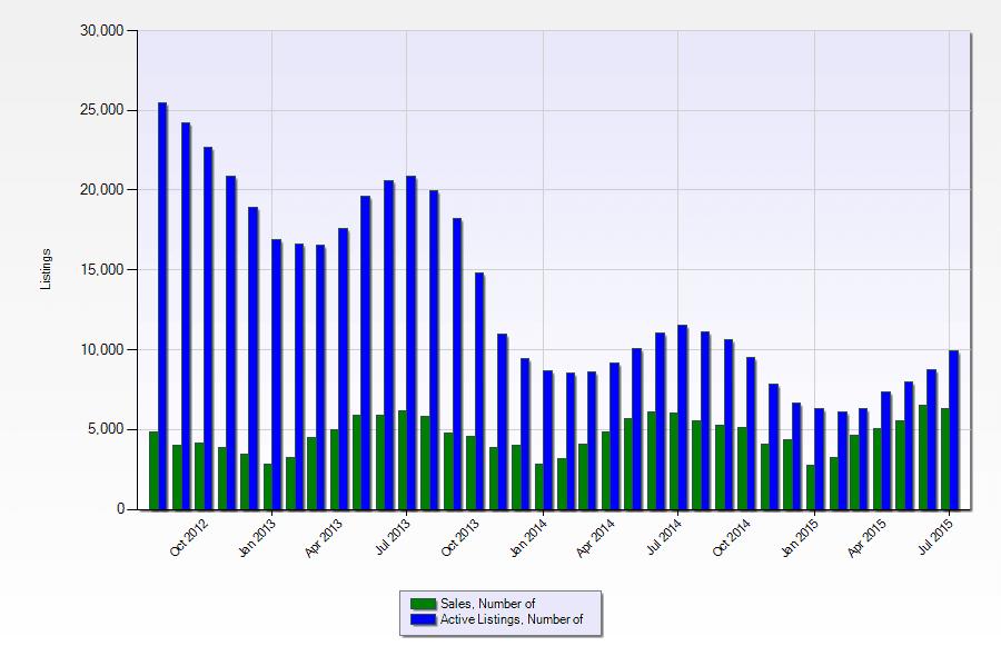 Sales Versus Number Of Active Listings