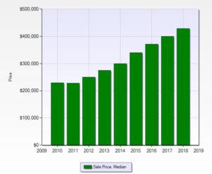 2010 2018 Prices